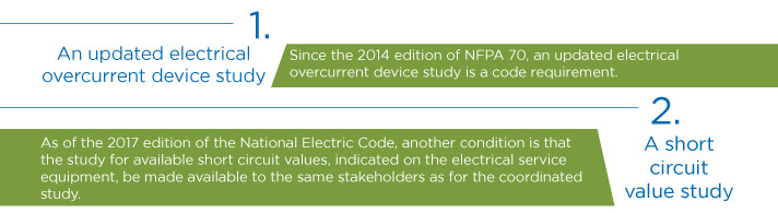 1.An updated electrical overcurrent device study